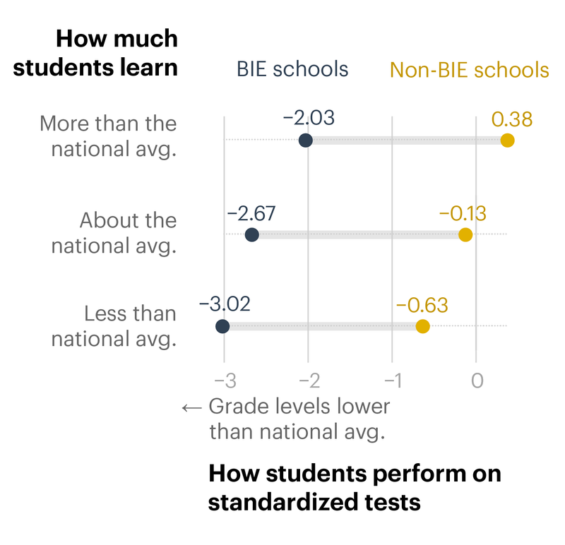 The Bureau of Indian Education Hasn't Told the Public How Its Schools Are Performing. So We Did It Instead.